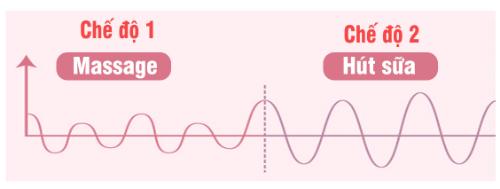 2 chế độ Massage – Hút thay đổi linh hoạt