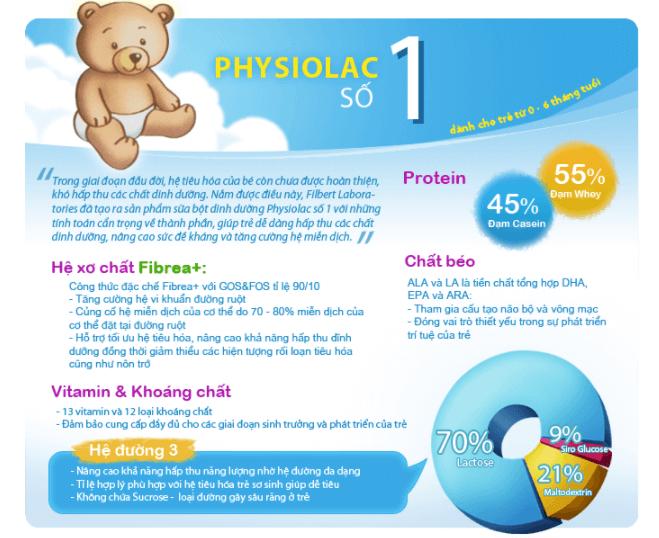Physiolac Pháp giúp bé tăng cân nhanh, chống táo bón